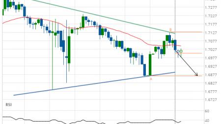 EUR/NZD down to 1.6868