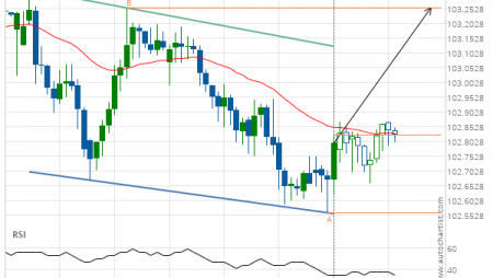 USD/JPY up to 103.2540