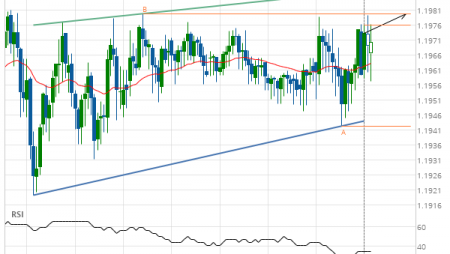 GBP/CHF up to 1.1980