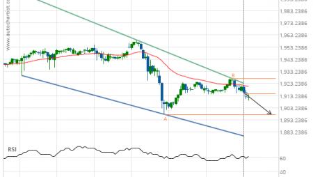 XAU/USD down to 1897.7900
