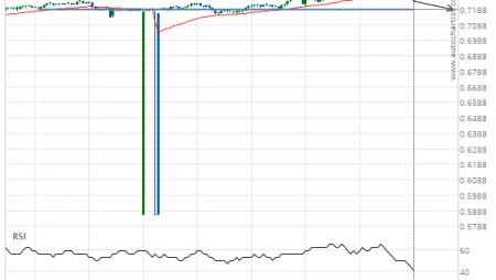 NZD/USD down to 0.7188