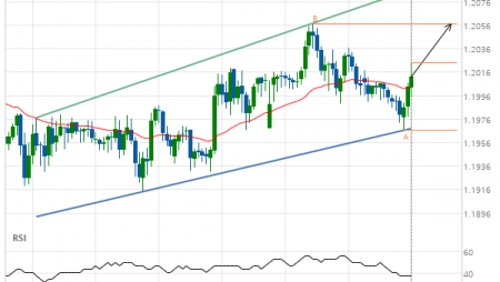 GBP/CHF up to 1.2057