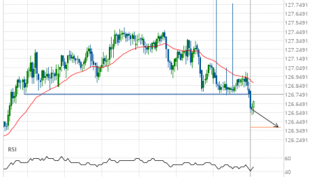 EUR/JPY down to 126.3836