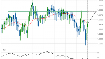 EUR/NZD up to 1.6954