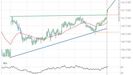 GBP/JPY up to 142.5246