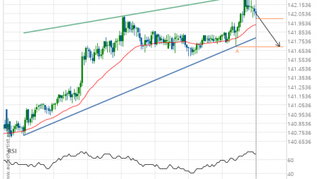 GBP/JPY down to 141.6940