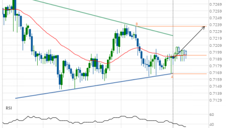 NZD/USD up to 0.7236