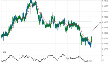 EUR/CHF up to 1.0823