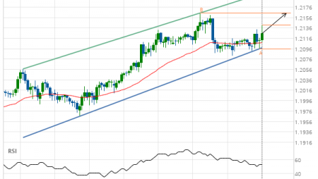 GBP/CHF up to 1.2165
