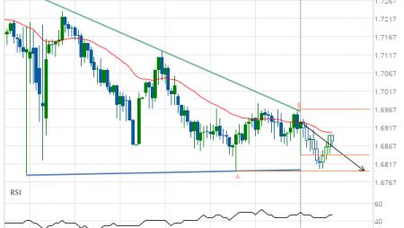 EUR/NZD down to 1.6797