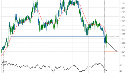 GBP/CHF down to 1.2042