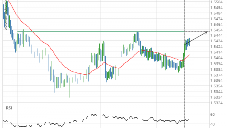 EUR/CAD up to 1.5450