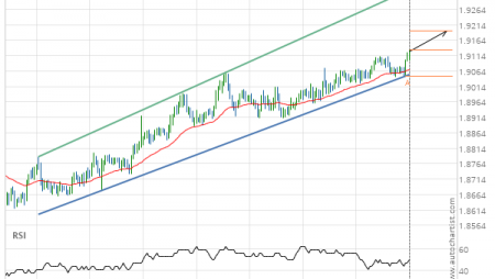 GBP/NZD up to 1.9060