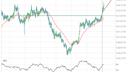 GBP/JPY up to 142.5082
