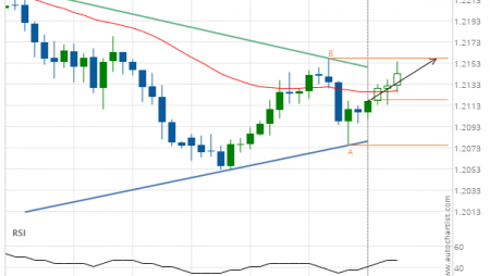 EUR/USD up to 1.2158