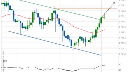 NZD/USD up to 0.7264