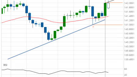 GBP/JPY up to 142.3250