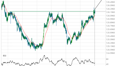 EUR/JPY up to 126.6181