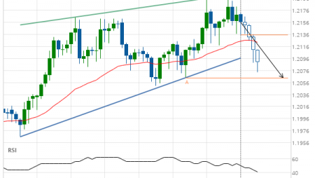 GBP/CHF down to 1.2064