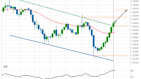 EUR/CAD up to 1.5520