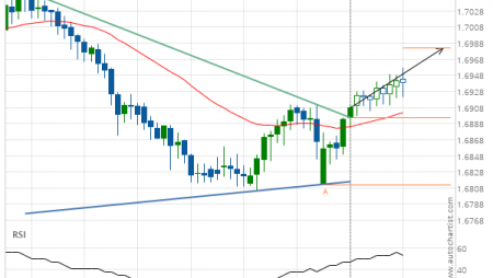EUR/NZD up to 1.6981