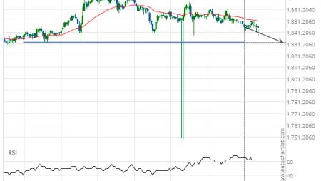 XAU/USD down to 1832.7000