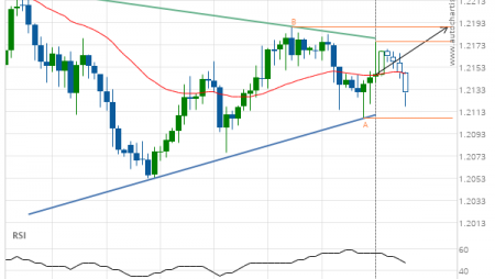 EUR/USD up to 1.2190