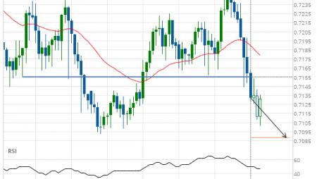 NZD/USD down to 0.7089