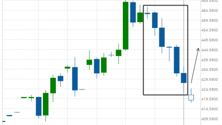 Soybean Meal excessive bearish movement