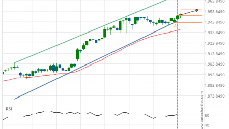 Gold Front Month up to 1946.4000
