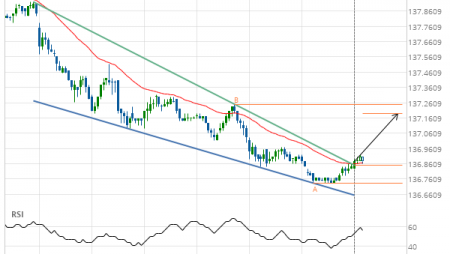 10 year T-Note up to 137.1919