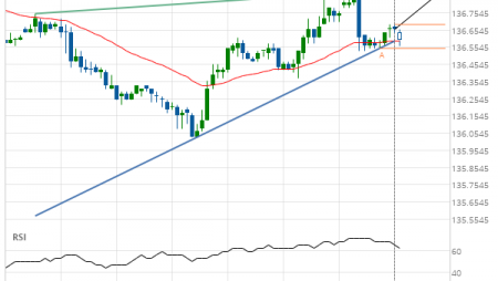 10 year T-Note up to 136.8750