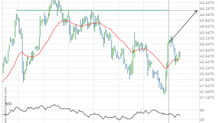 Soybean Oil up to 44.1800