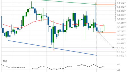 Light Sweet Crude Oil Front Month down to 51.4400
