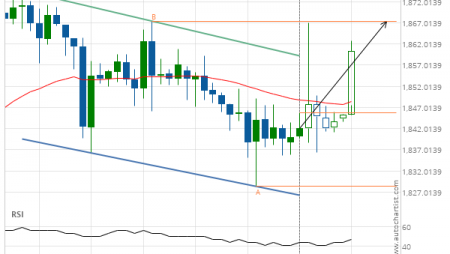 Gold Front Month up to 1867.4000
