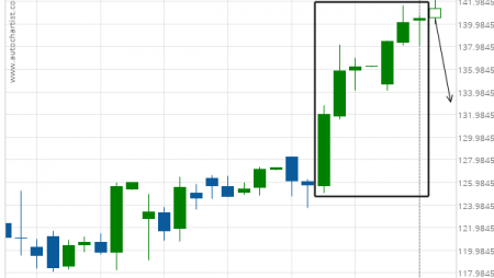 Jpmorgan Chase & Co. (JPM) excessive bullish movement
