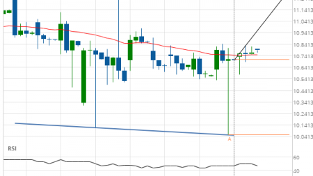 General Electric Co. (GE) up to 11.28
