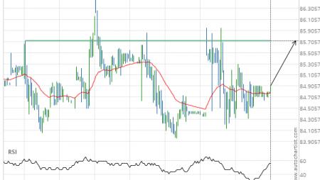 Chevron () up to 85.72