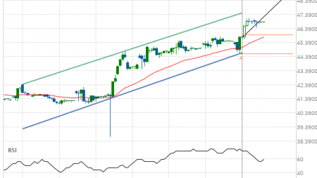 Exxon Mobil Corp. (XOM) up to 44.80