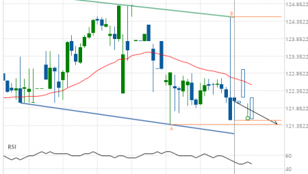 American Express Co. (AXP) down to 121.38