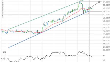 Exxon Mobil Corp. (XOM) up to 51.08