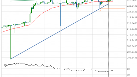 Microsoft Corporation (MSFT) up to 226.30