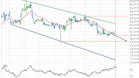 Merck & Co. Inc. (MRK) down to 80.09