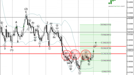 Trade of the Day: USD/CHF