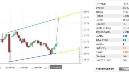 Trade of the Day: EUR/USD