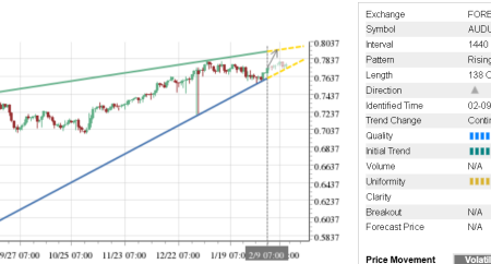 Trade of the Day: AUD/USD