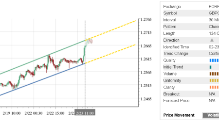 Trade of the Day: GBP/CHF
