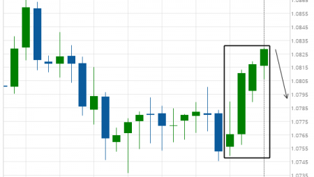 EUR/CHF excessive bullish movement