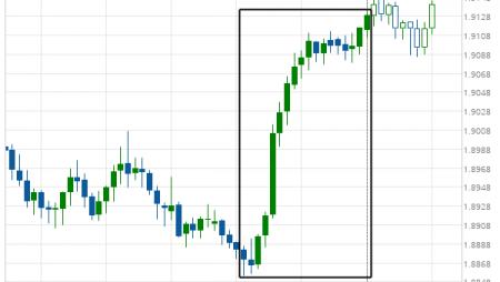 GBP/NZD excessive bearish movement