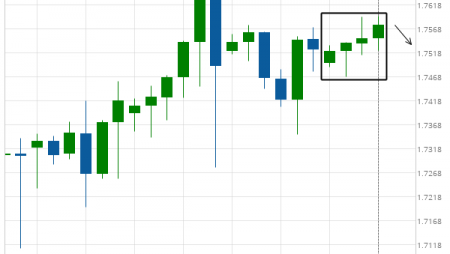 GBP/CAD excessive bullish movement